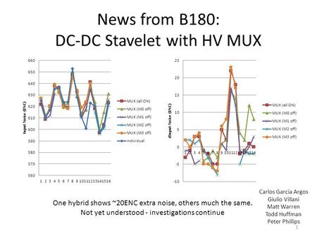 News from B180: DC-DC Stavelet with HV MUX One hybrid shows ~20ENC extra noise, others much the same. Not yet understood - investigations continue Carlos.