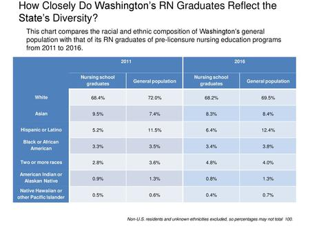 How Closely Do Washington's RN Graduates Reflect the State's Diversity? This chart compares the racial and ethnic composition of Washington's general.