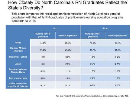 How Closely Do North Carolina's RN Graduates Reflect the State's Diversity? This chart compares the racial and ethnic composition of North Carolina's.