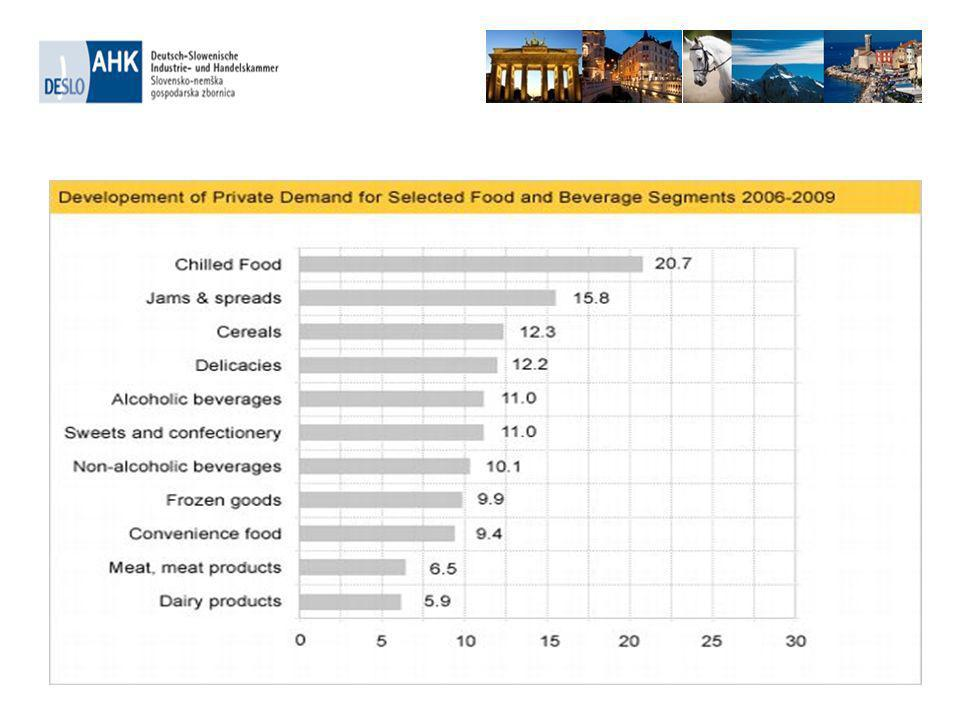 Wood & Furniture Industry German forest are the greatest wood supplier in Europe Forest cluster and timber employ more than the automotive industry Germany is the largest furniture sales market in Europe, per capita consumption is 360 euro per person (total: 29 bil.
