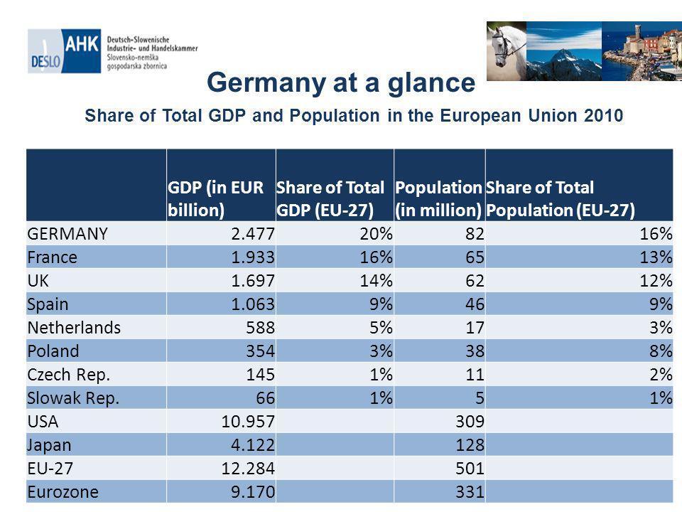 Slovenian-German Economic Relations German-Slovenian foreign trade balance (in 1000 EUR) Quelle: Statistikamt Slowenien