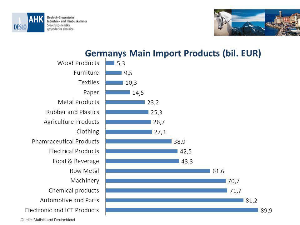 Market share of German federal states in Slovenien exports to Germany Market share of German federal states in Slovenian imports from Germany Quelle: Statistikamt Slowenien Slovenian-German Economic Relations