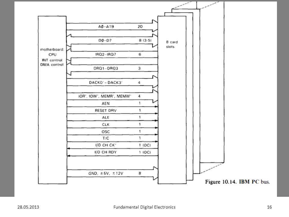28.05.201317Fundamental Digital Electronics