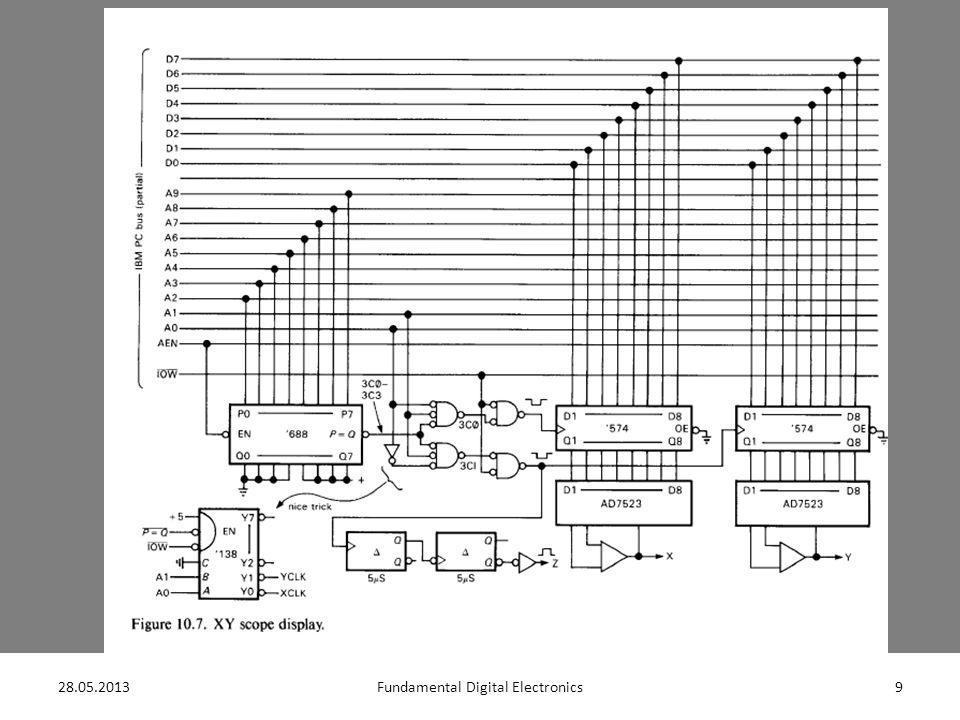 28.05.201310Fundamental Digital Electronics