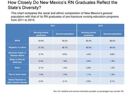 How Closely Do New Mexico's RN Graduates Reflect the State's Diversity? This chart compares the racial and ethnic composition of New Mexico's general population.