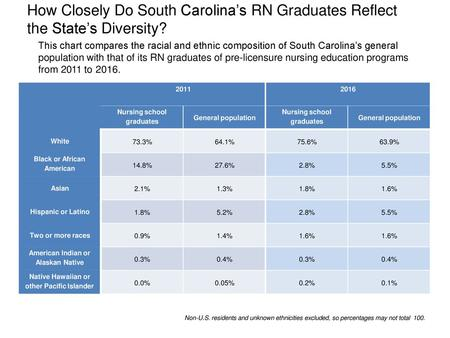 How Closely Do South Carolina's RN Graduates Reflect the State's Diversity? This chart compares the racial and ethnic composition of South Carolina's.