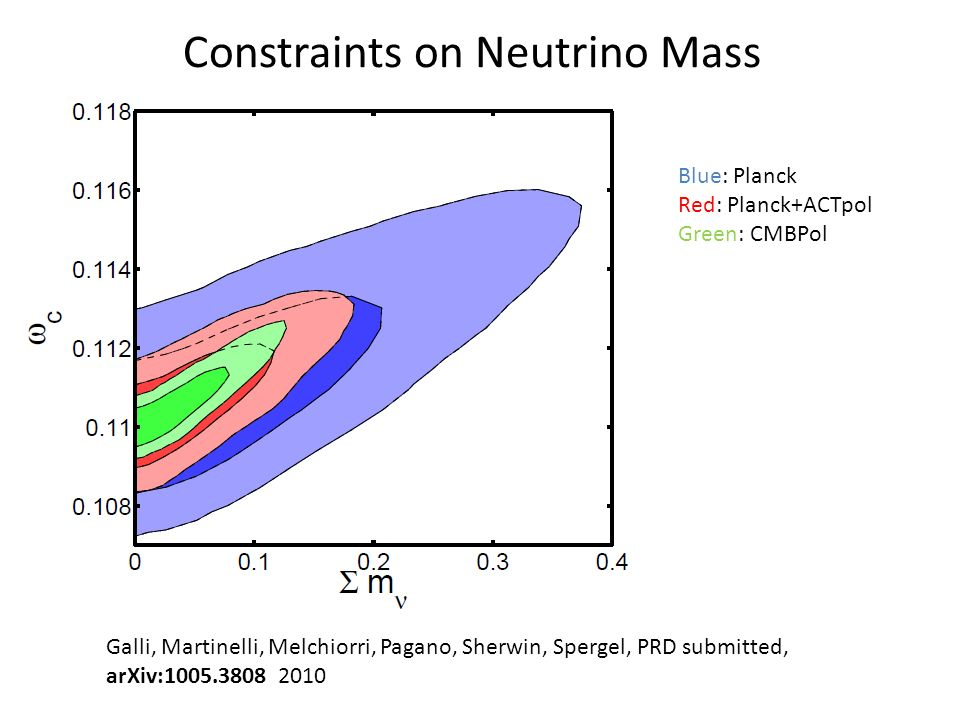 Galli, Martinelli, Melchiorri, Pagano, Sherwin, Spergel, PRD submitted, arXiv:1005.3808 2010 Blue: Planck Red: Planck+ACTpol Green: CMBPol Constraints on Neutrino Number