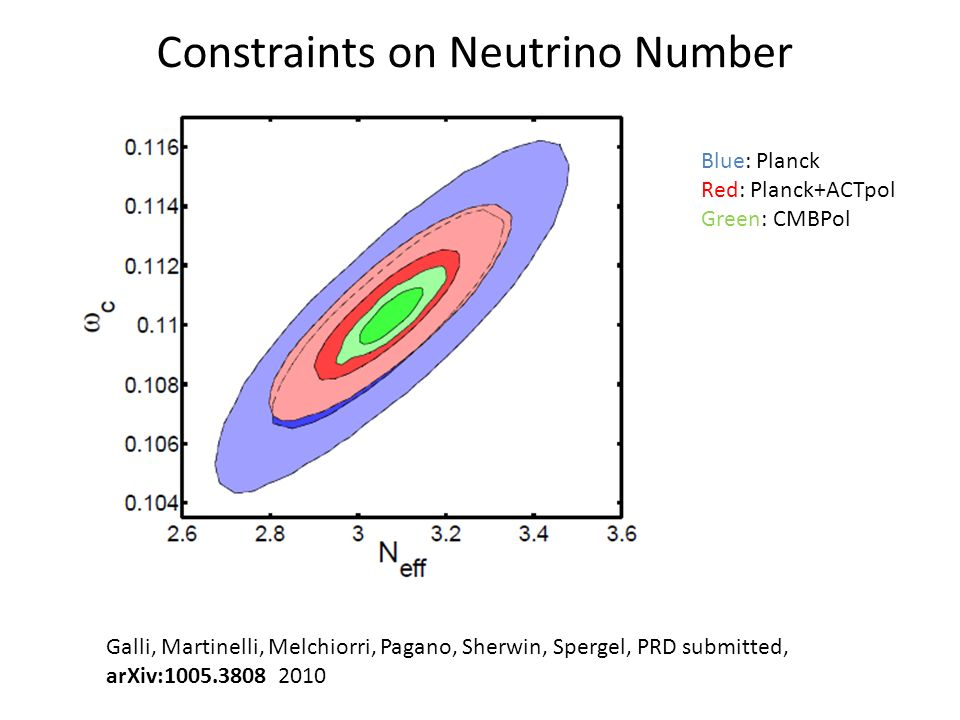 Galli, Martinelli, Melchiorri, Pagano, Sherwin, Spergel, PRD submitted, arXiv:1005.3808 2010 Blue: Planck Red: Planck+ACTpol Green: CMBPol Constraints on Helium Abundance