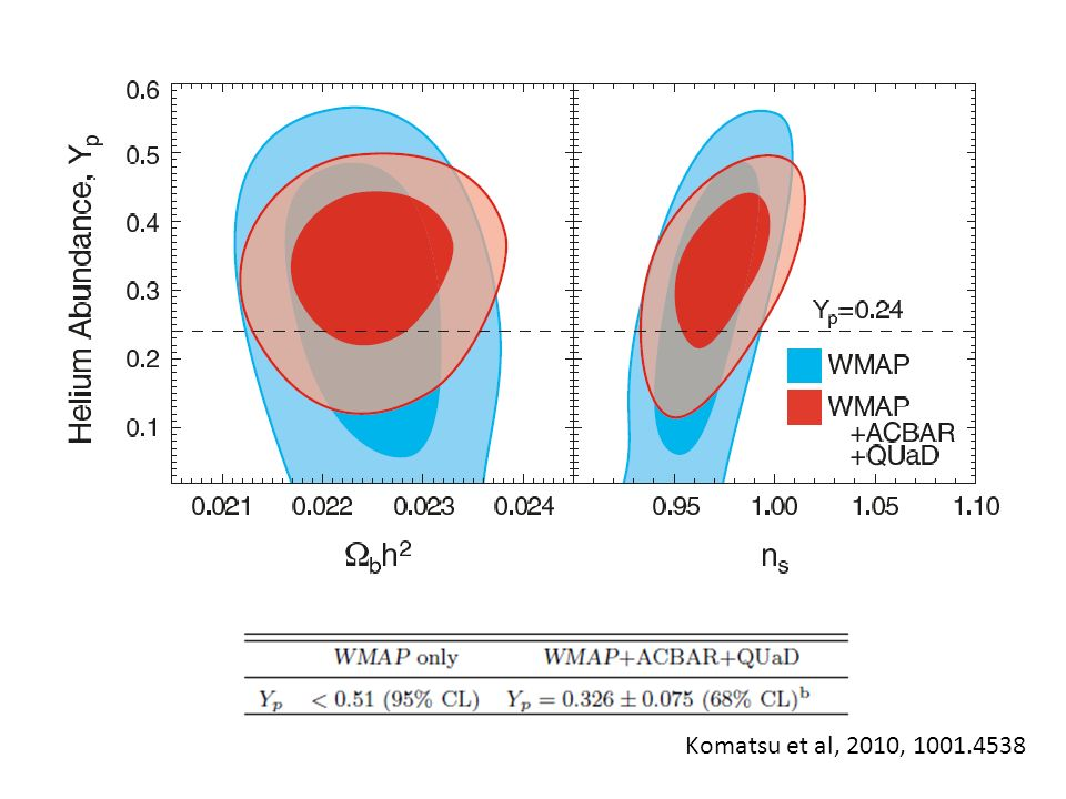 Neutrino background. Changes early ISW. Hint for N>3 ?