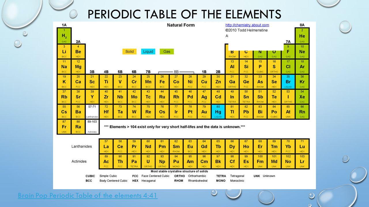 Solids liquids gases periodic table images periodic table images solids liquids gases periodic table choice image periodic table states of matter periodic table images periodic gamestrikefo Choice Image