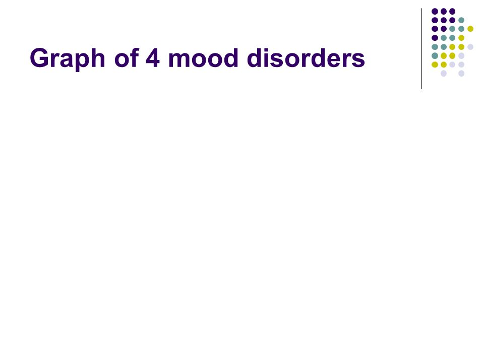Graph of 4 mood disorders
