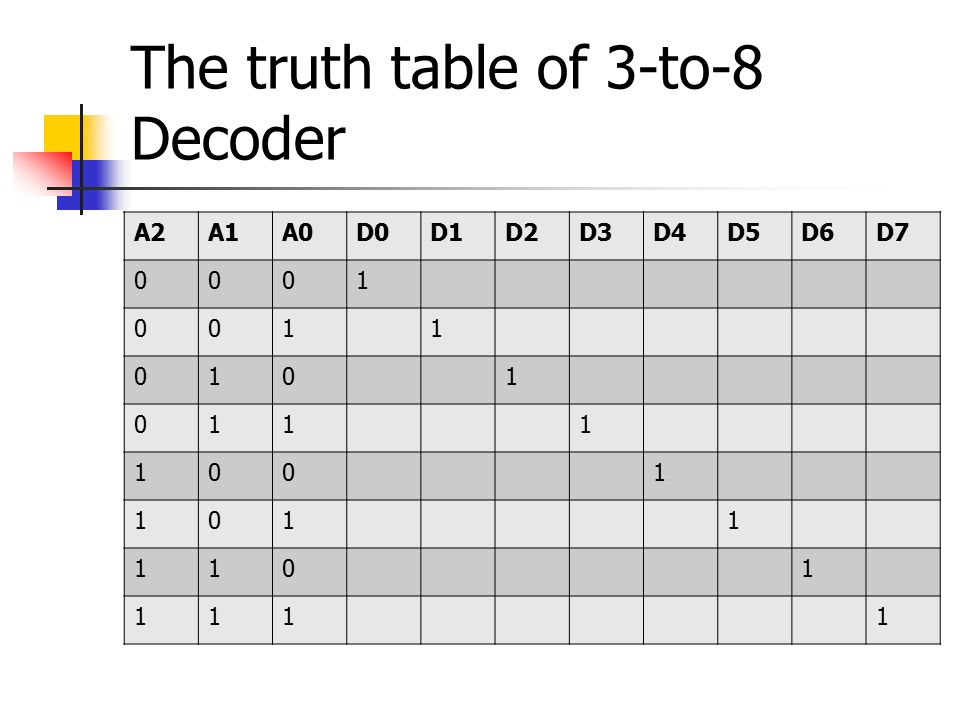 Multiplexer ppt video online download for 1 to 4 demux truth table