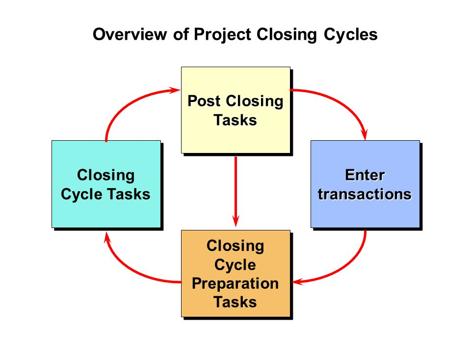 Financial accounting cycle group project