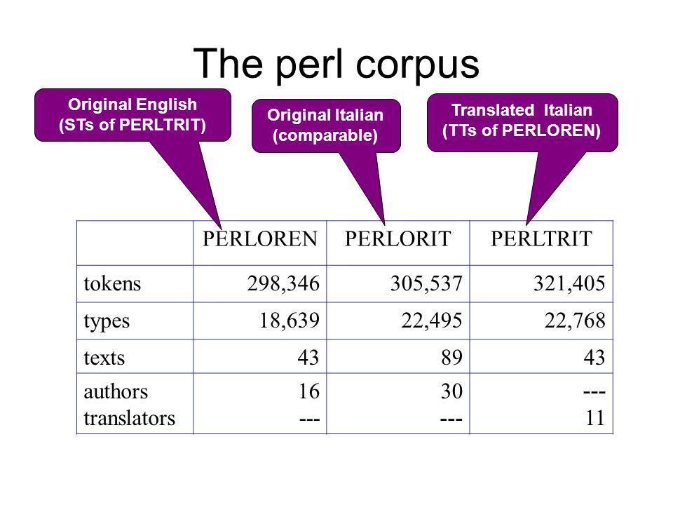 Translated Italian (TTs of PERLOREN) Original Italian (comparable)