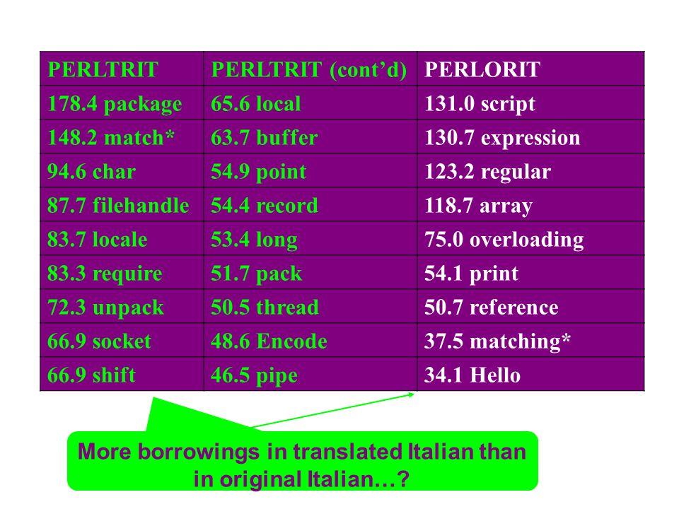 More borrowings in translated Italian than in original Italian…