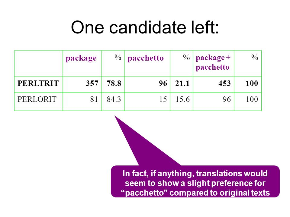 One candidate left: package pacchetto % package + pacchetto PERLTRIT