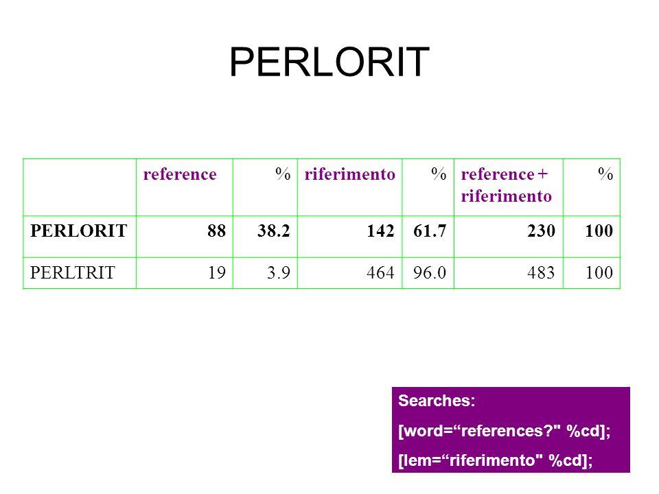 PERLORIT reference % riferimento reference + riferimento PERLORIT 88