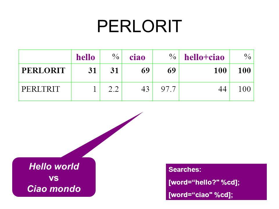 PERLORIT hello ciao hello+ciao Hello world vs Ciao mondo % PERLORIT 31