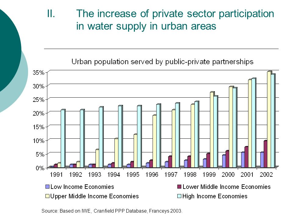 The increase of private sector participation in water supply in urban areas