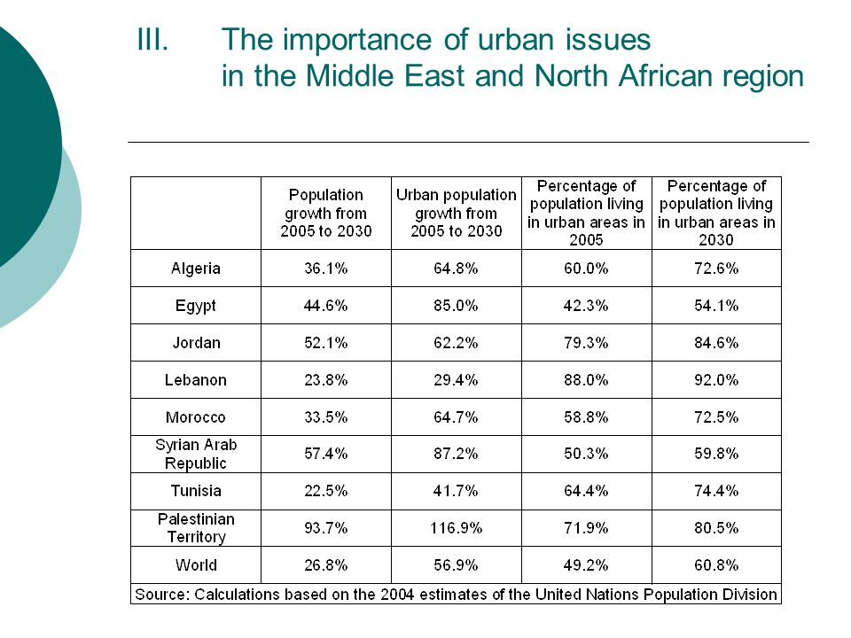 The importance of urban issues in the Middle East and North African region