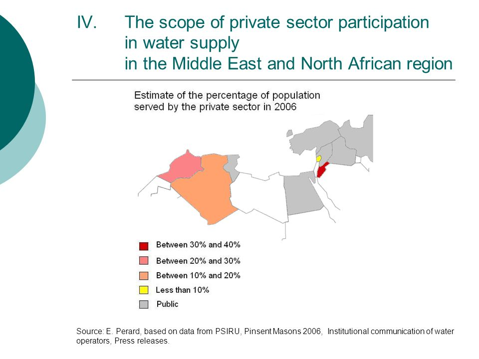 The scope of private sector participation in water supply in the Middle East and North African region