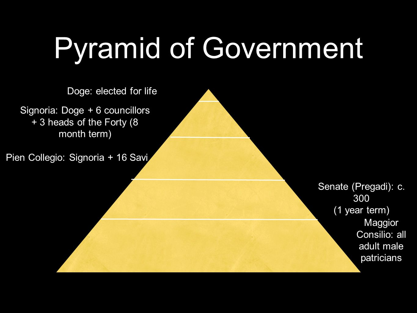 Pyramid of Government Doge: elected for life