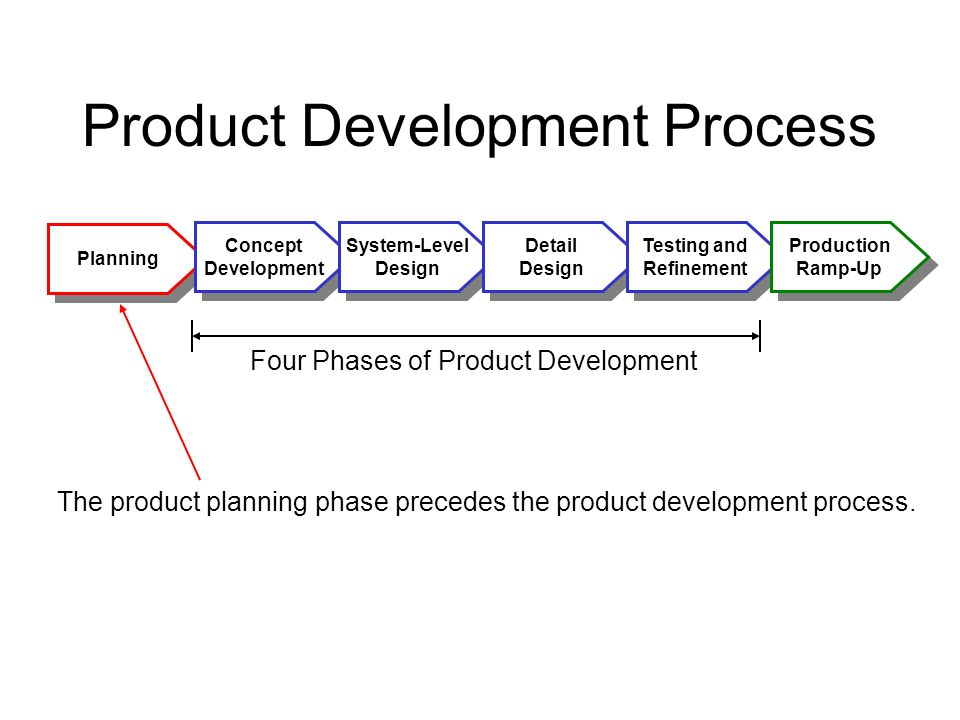 Product design and development chapter 3 ppt video for Product design development