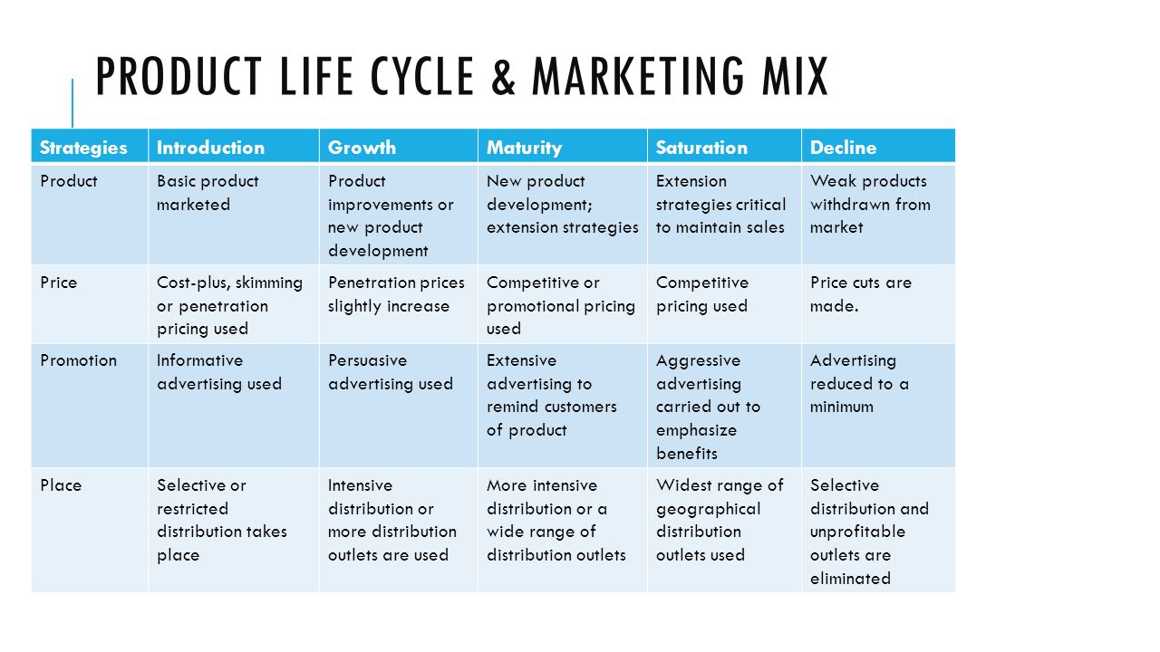 product life cycle in marketing Marketers use their knowledge of the product life cycle to alter their marketing strategies related to specific products in this video i'll explain the product life cycle and provide examples of.
