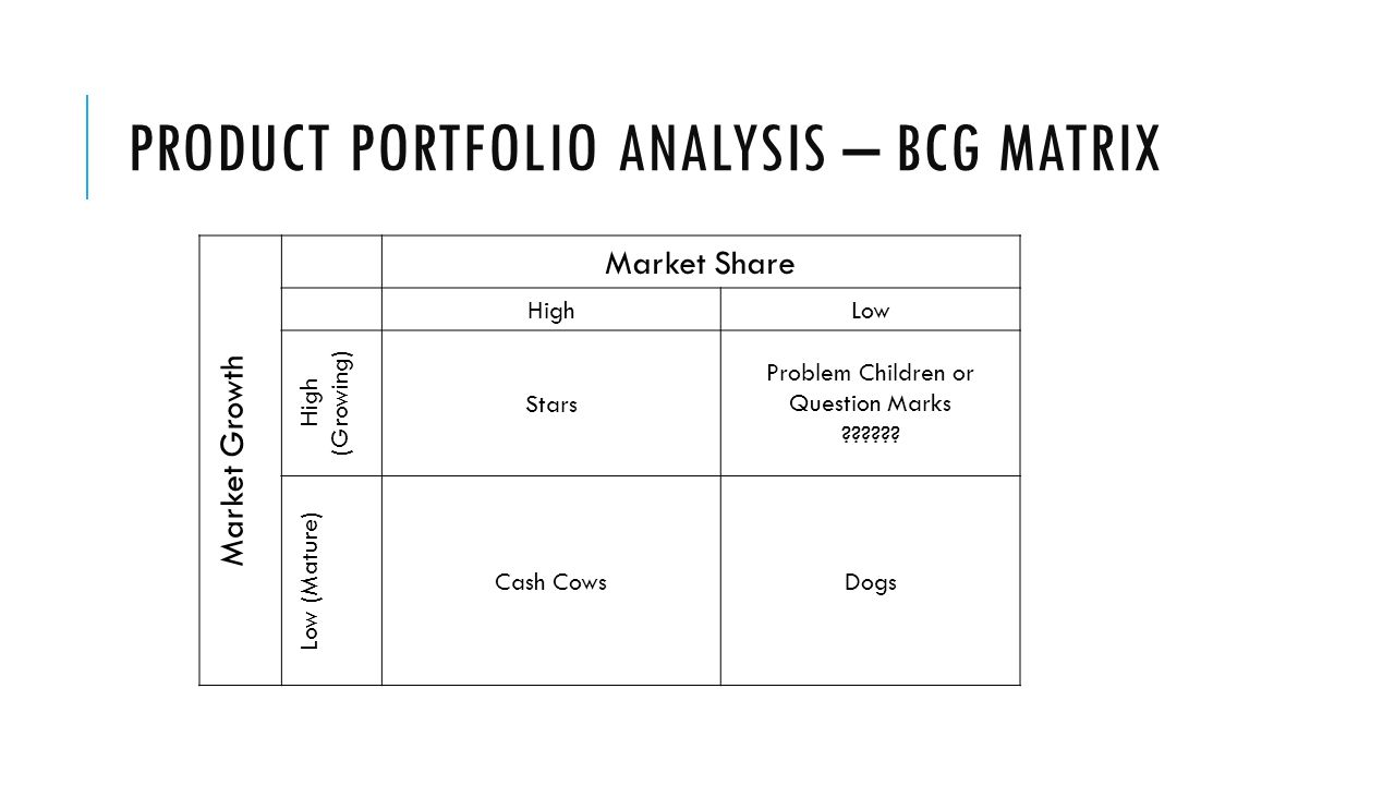 apple product portfolio analysis Why a simple product line is integral to apple's success tue, feb 3, 2009  analysis, apple history, featured,  in thier products, apple go for 'design.