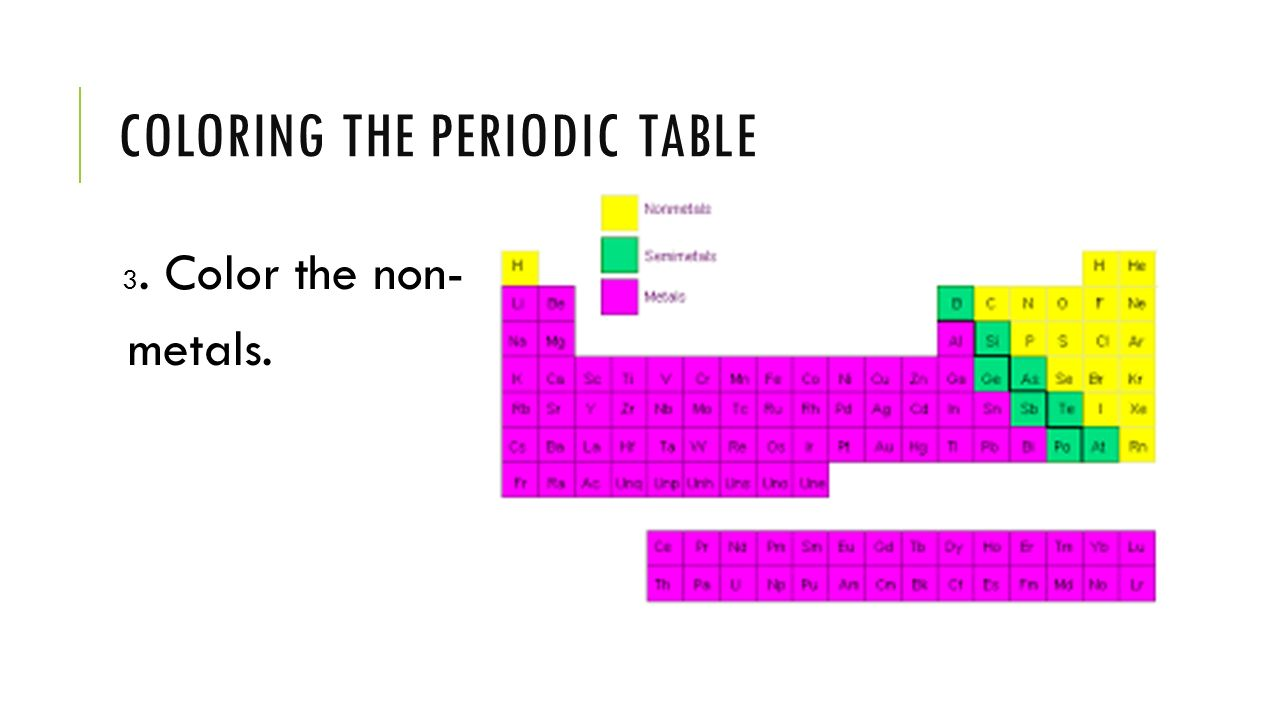 September 14 2015 an atom of a certain element has 36 protons 36 coloring the periodic table gamestrikefo Image collections