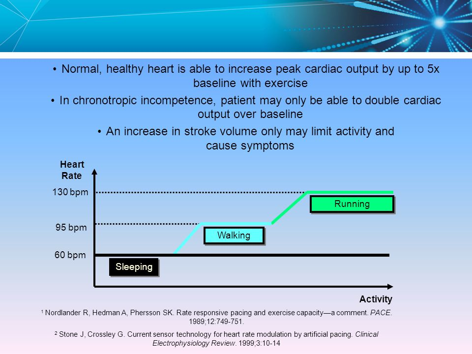 Normal, healthy heart is able to increase peak cardiac output by up to 5x baseline with exercise
