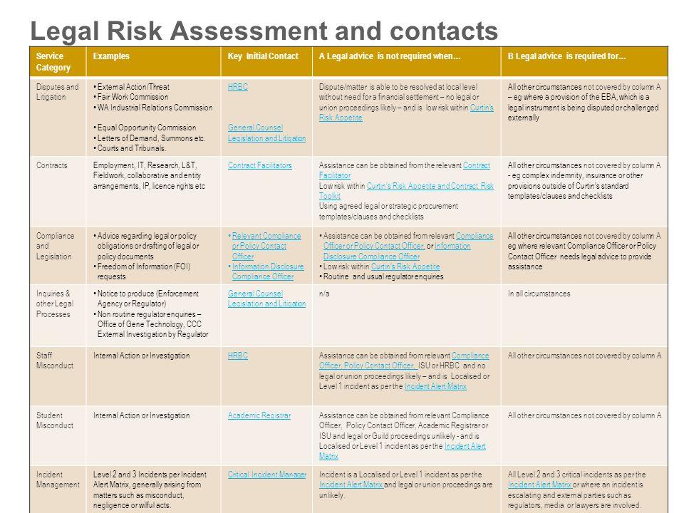 Fair Risk Assessment Template