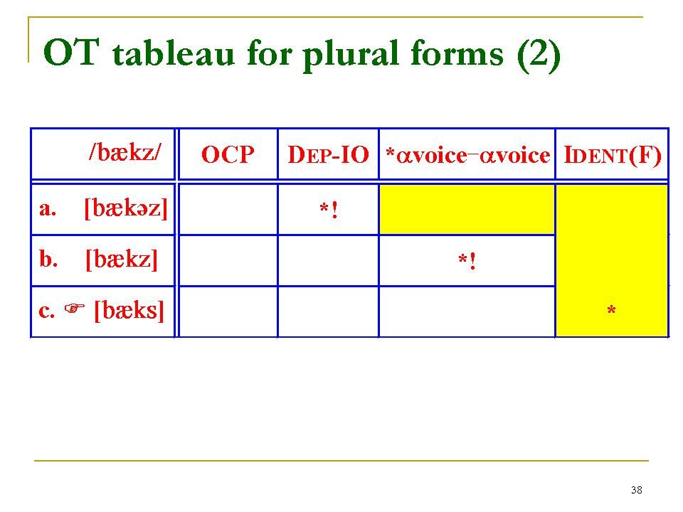 Past tense forms in English - ppt download