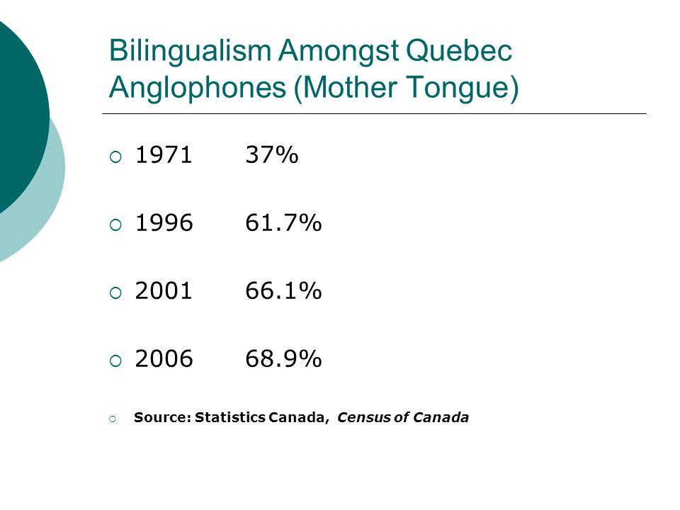 Bilingualism Amongst Quebec Anglophones (Mother Tongue)