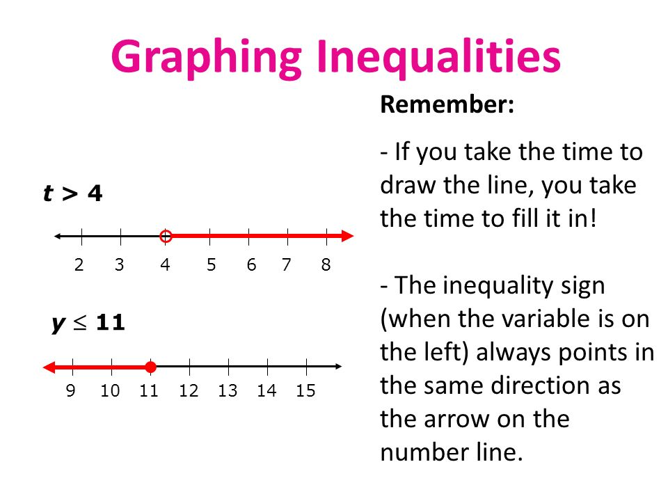 By Drawing The Line Y On The Grid Solve The Equations : Topic solving equations inequalities in one variable