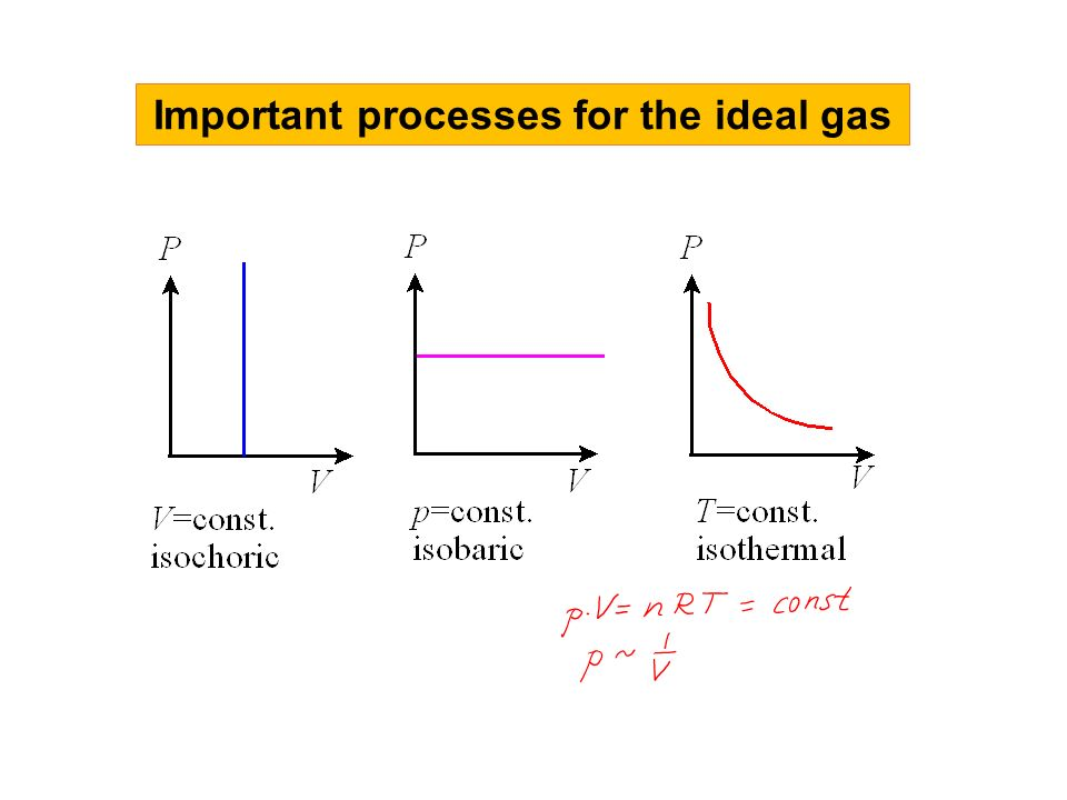 processes of ideal gases pdf