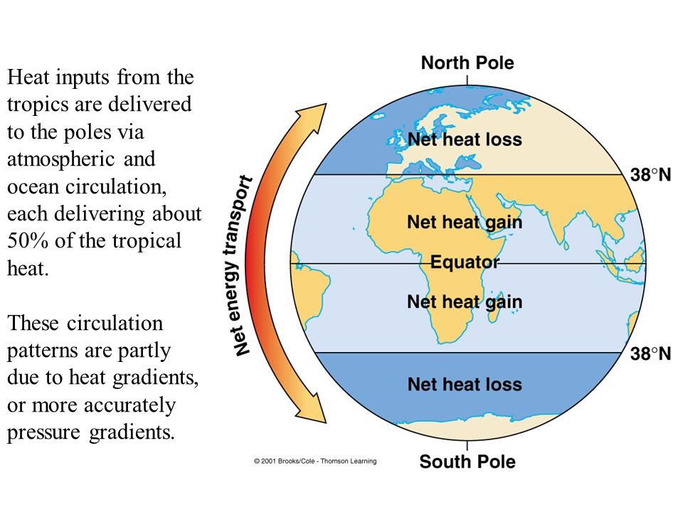 advanced atmospheric circulation homework An understanding of atmospheric air circulation was an impetus for the development of a nuclear test ban treaty for above-ground explosions true air flows ________ a surface high pressure area because the density of the air in the high pressure zone is ________ than that of the surrounding air.