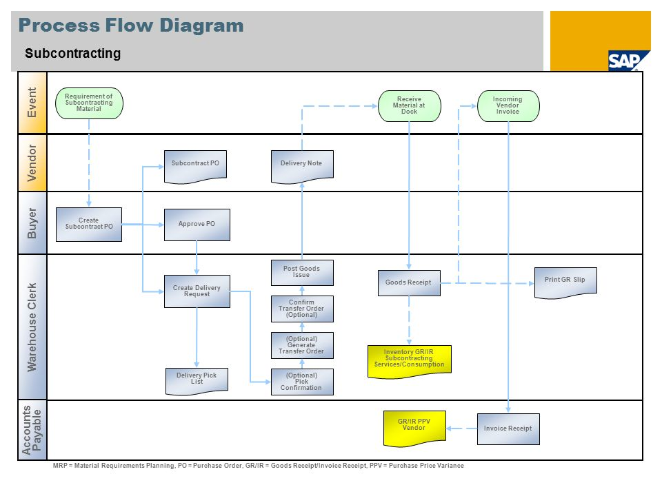 7 Best Images Of Shipping And Receiving Flow Chart – Fondos de Pantalla