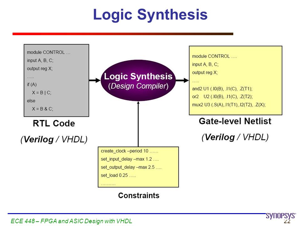 logic sythesis