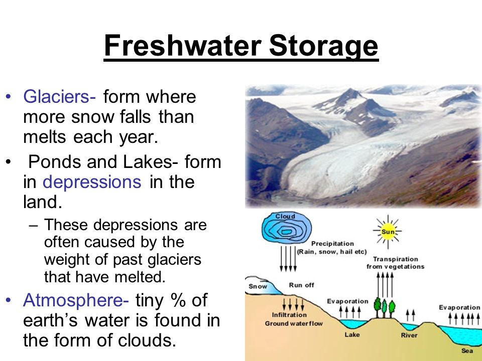 Freshwater Storage Glaciers Form Where More Snow Falls Than Melts Each Year Ponds And