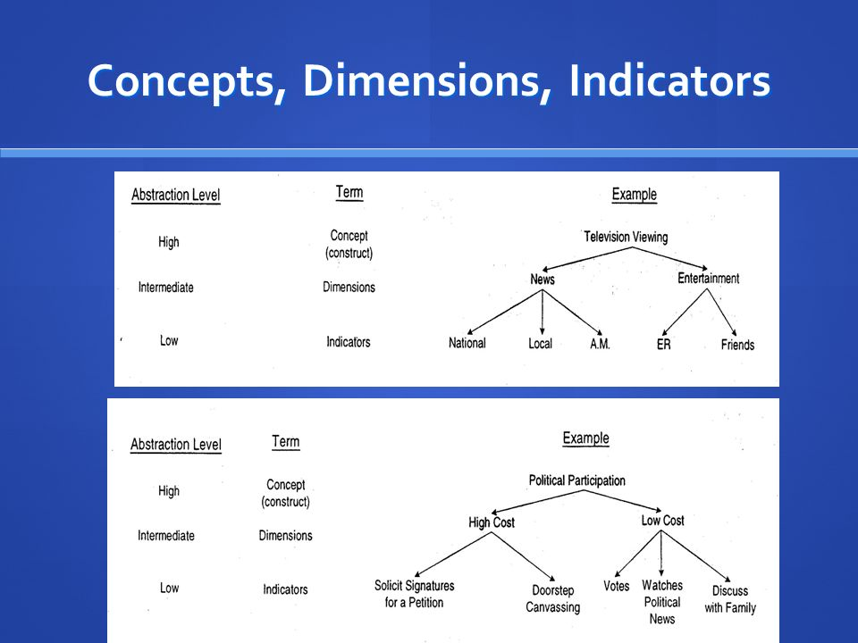 Concept Explication Ppt Video Online Download