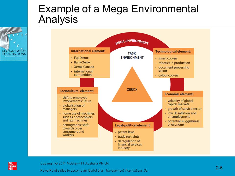 mega environment The macro environment was not likely to change in the near future so we were able to focus on micro environmental variables 19 people found this helpful the macro environment was always changing and causing us to implement new strategies to keep our business afloat and alive 17 people.