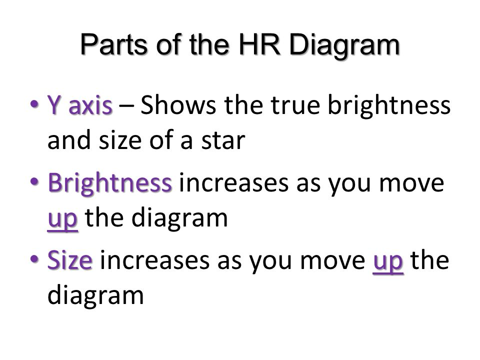 Classifying stars ppt download parts of the hr diagram y axis shows the true brightness and size of a ccuart Images