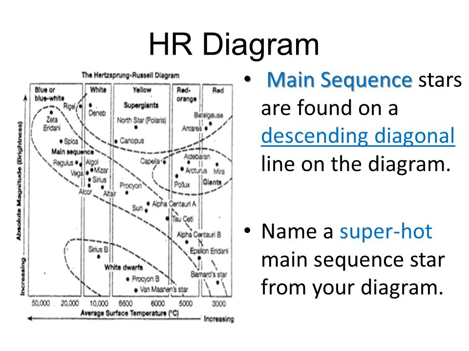 classifying stars. - ppt download hr diagram line hr diagram with color
