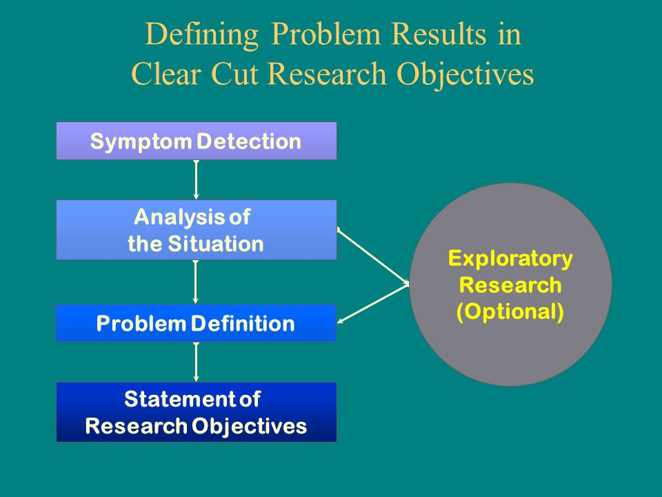 How to write my research objectives