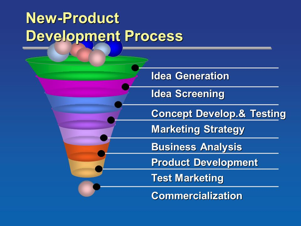 business planning process idea generation for new product