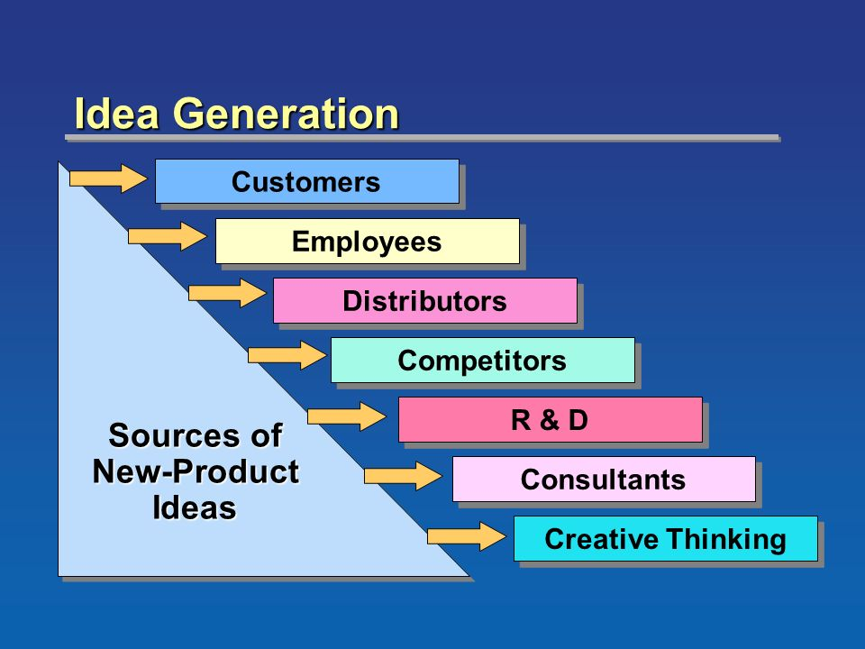 New product development process ppt video online download for Creative consulting firms nyc