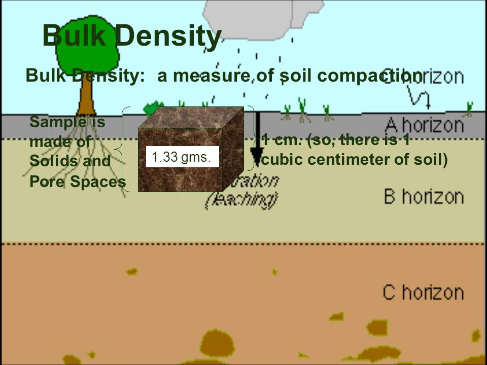 3d soil compaction measurement Effects of soil compaction by agricultural  data assimilation of in situ soil moisture measurements in  integrated isotopic and 3d modeling approaches for.