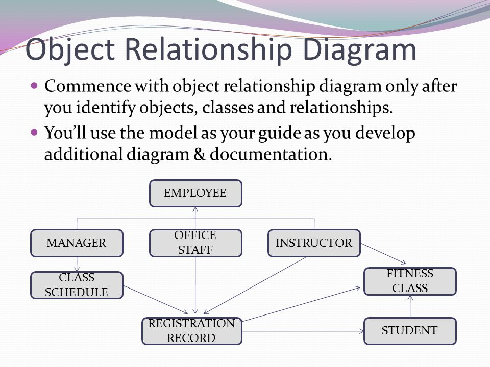 object oriented database development Start studying chapter 5 learn c save designs as objects in an object-oriented database database development involves defining and organizing the.