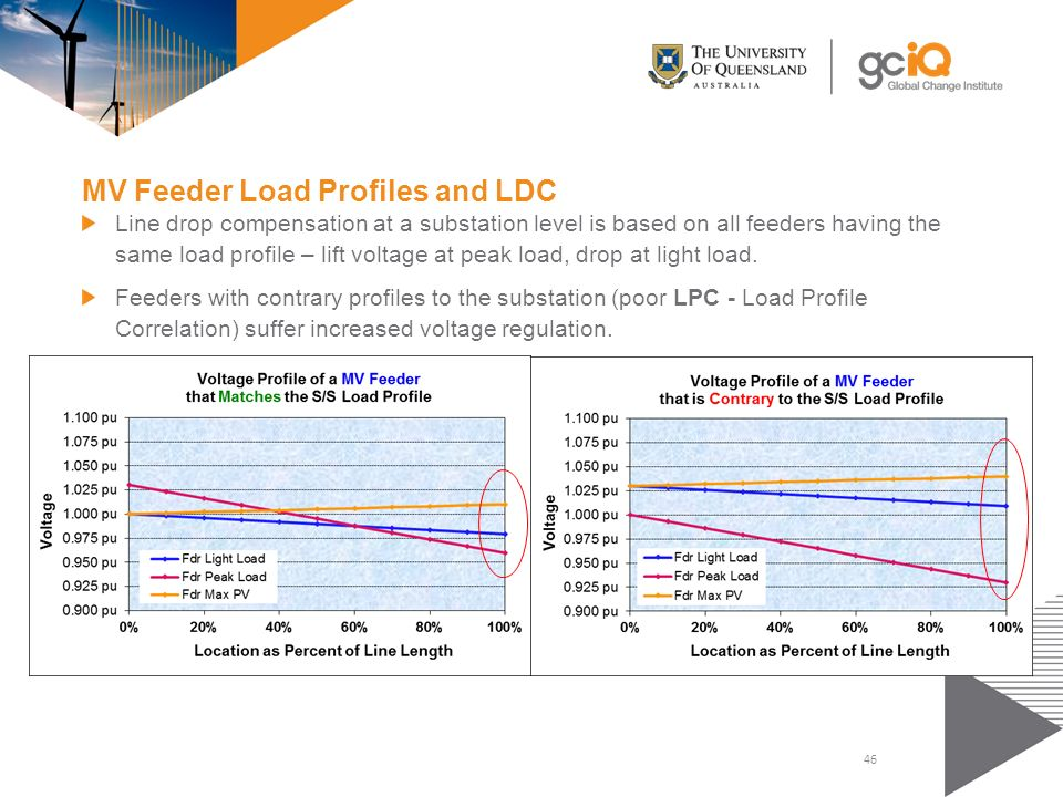 mv feeder load profiles and ldc
